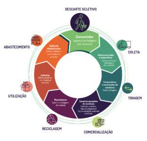 Infográfico ciclo de vida dos recicláveis